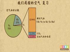 乐乐课堂初三中考化学复习网课教学视频(20讲)
